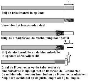 Coax kabel aansluiten f connector
