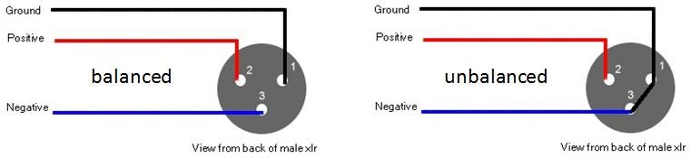 Xlr Signaal Microfoon Kabel